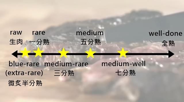 牛排 英文